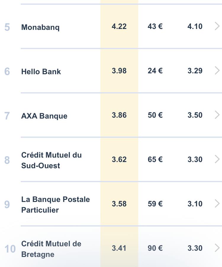 Comparatif des coûts réel des banques par Bankin