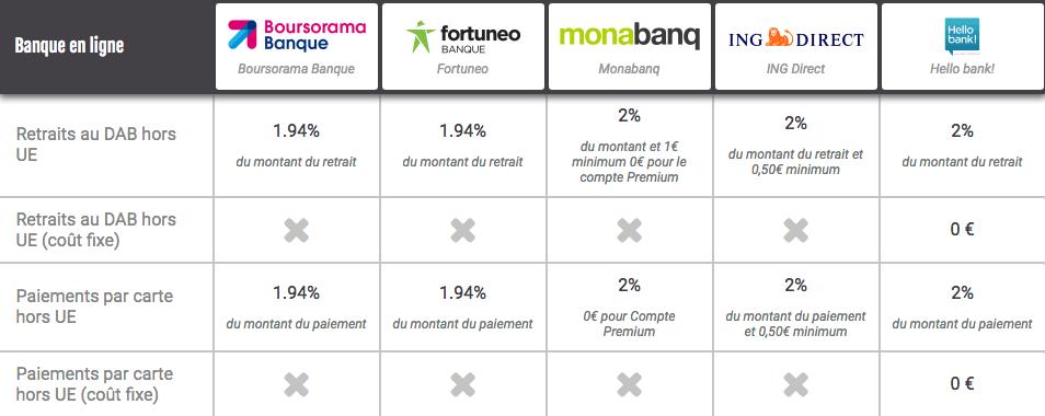 Comparatifs des banques en ligne
