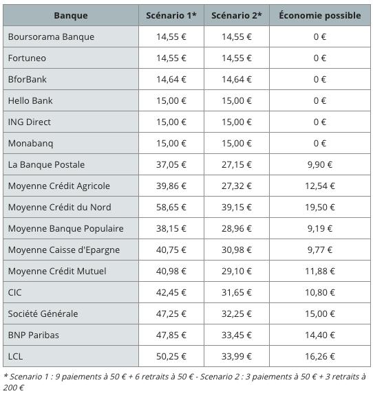 Tableau des frais à l'étranger par banques